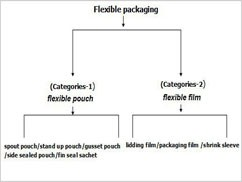 about the types of flexible packaging