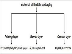 about the types of packaging materials of flexible packaging
