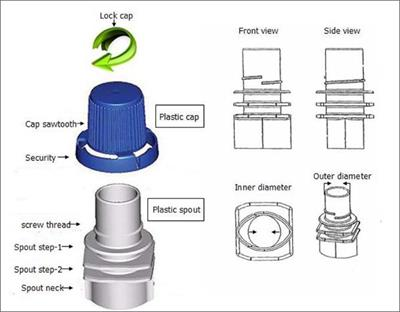technical parameters of spout and cap