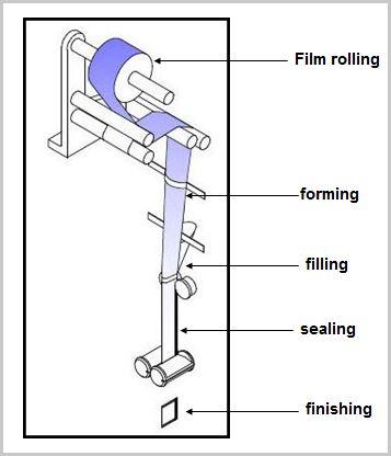working process  of powder sachet packing machine