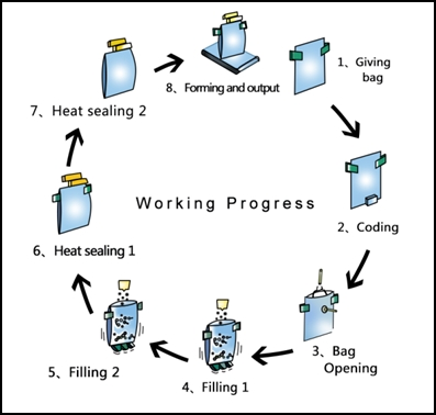 working process of premade pouch filling sealing machine