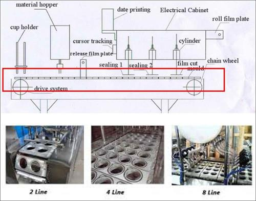 what is the mould plate of cup filling sealing machine